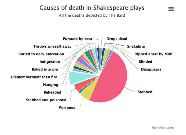 Death in Shakespeare's plays
