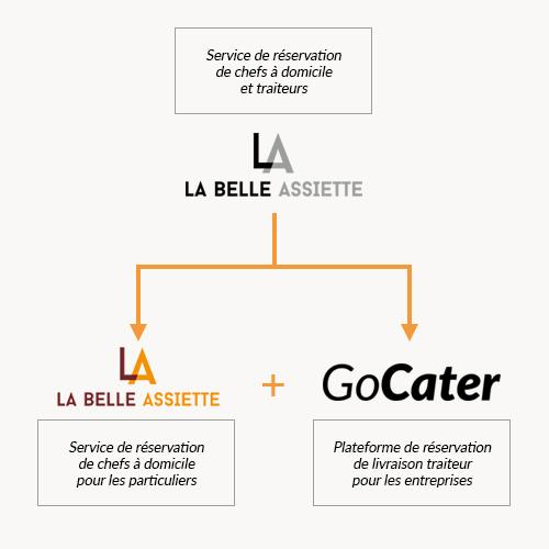 lba-gocater